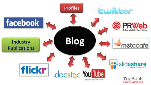 blog promotion internet marketing